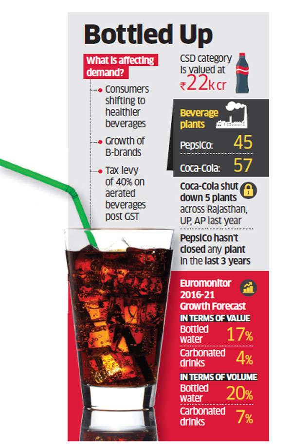 Coca-Cola, PepsiCo hit hard by slow growth in soft drinks segment