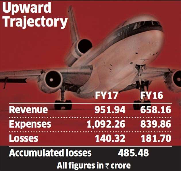 AirAsia India net loss at Rs 140 crore for FY17