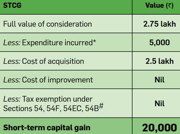 capital gain: How to calculate short-term and long-term