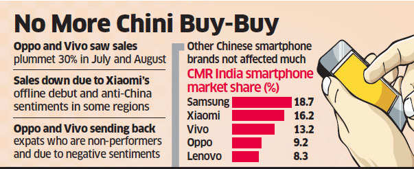 Oppo, Vivo send Chinese expats home on low sales, high hostility