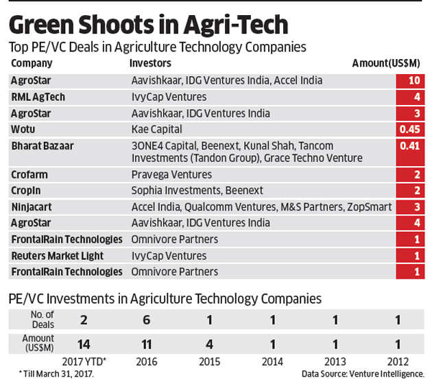 How tech-enabled agriculture ventures are offering farm related services via mobile phones