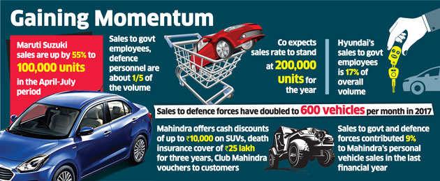Car companies like Maruti, Hyundai are wooing cash-rich babus, faujis after arrears pay
