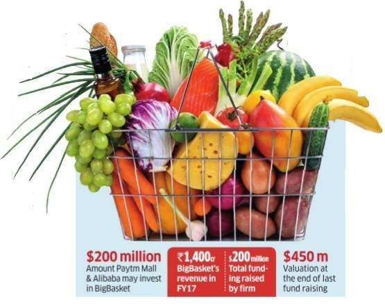 Paytm Mall, Alibaba may invest $200 million in BigBasket