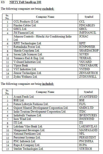 NSE rejigs indices: Here is the complete list