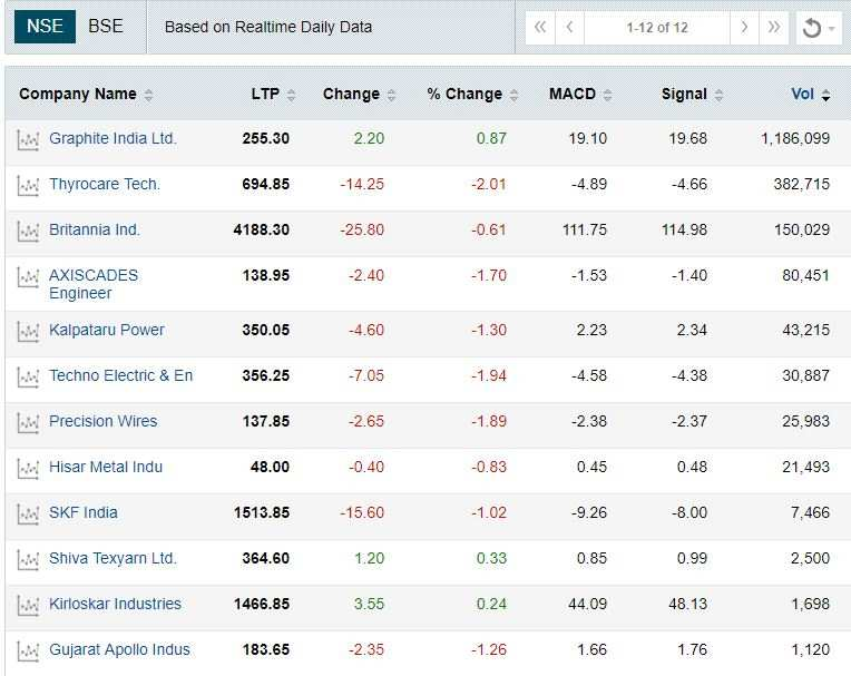 These 150 stocks are ready to bounce, suggest MACD charts