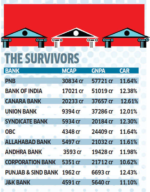 Consolidation of PSU banks remains a work-in-progress
