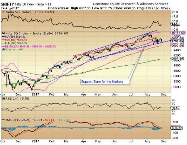 Market outlook: Nifty may be testing 50-DMA, remain extremely cautious