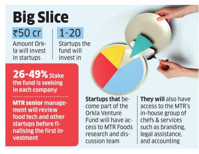 With Rs 50 crore, Orkla eyes a bite of food-tech startups