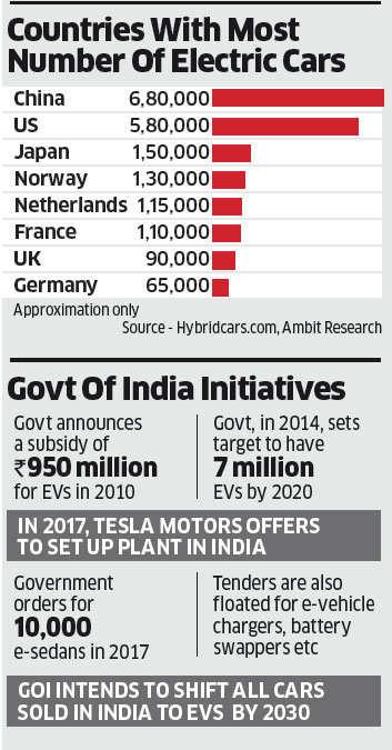 Startups enhance India's growing e-vehicle ecosystem