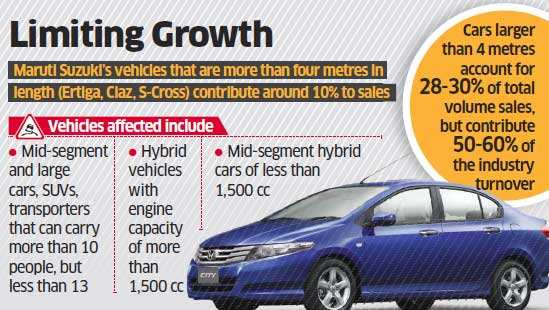 Auto companies fear demand slump from higher cess