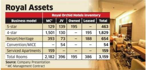 Royal Orchid rides high on India's rising affordability