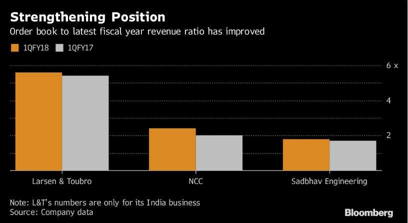 Construction stocks on a high on Rs 3.96 lakh crore Modi spending