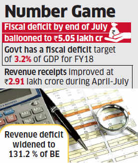 Fiscal deficit touches 92.4 per cent of budget estimates at July-end