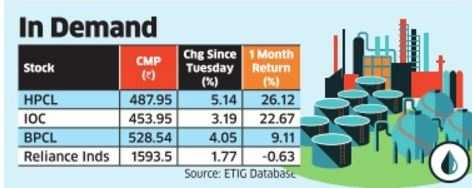 Oil refining stocks surge on fear of disruption in supply