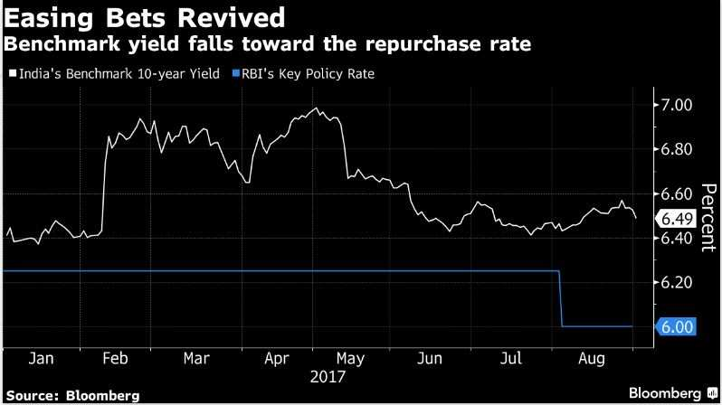 Bonds rally in India as GDP shock puts easing bets back on table