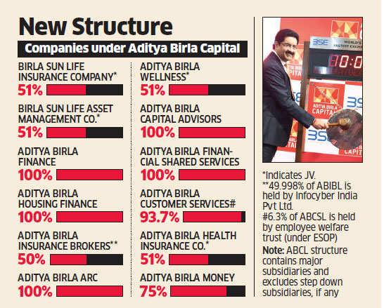 Aditya Birla Capital lists at Rs 250 after demerger with Grasim, cracks 5%