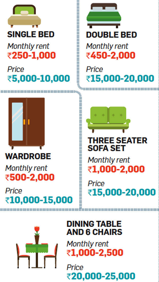 Does renting furniture make financial sense?