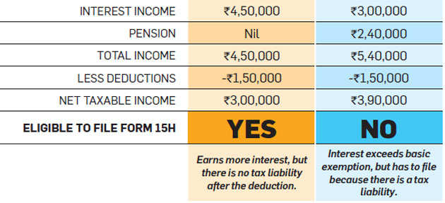 Interest income under tax scrutiny: Here's what you must know to stay clear of taxman
