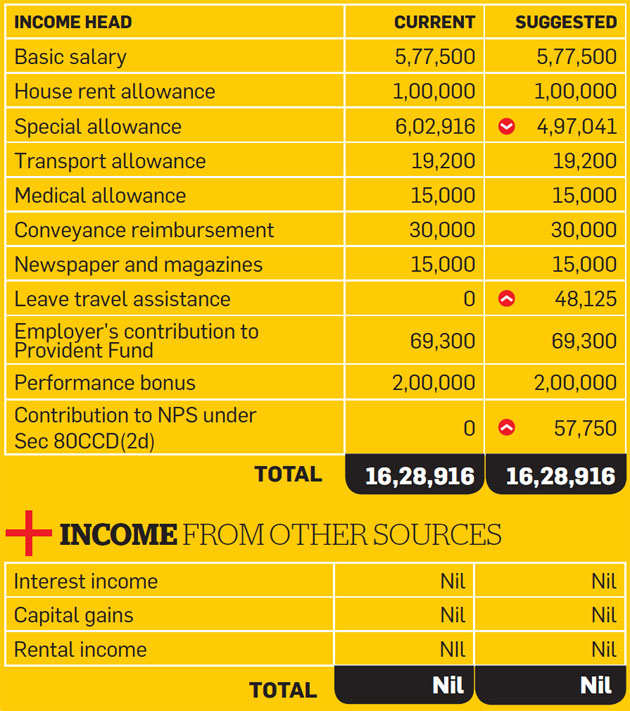 Tax Optimizer: NPS, LTA can help salaried Passi reduce tax outgo