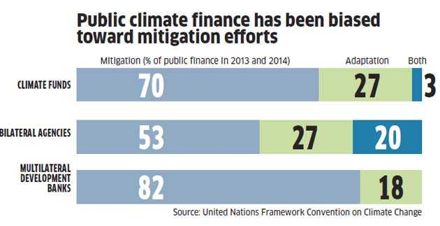 India among the largest recipients of climate change assistance, but a few key questions remain unanswered