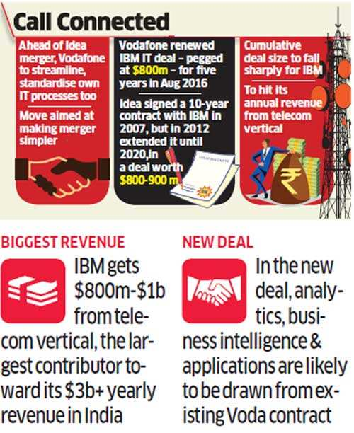 Vodafone may extend IBM contract to cover Idea too