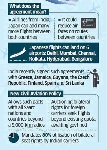 India-Japan fares could come down with open-sky pact