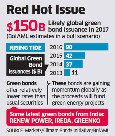 State Bank of India planning $3 bn green bonds