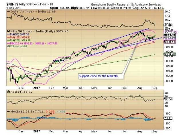 Market outlook: Nifty50 placed in a rising channel, to keep positive bias