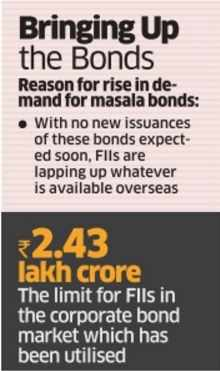 Spread between masala & sovereign bonds eases - The Economic Times