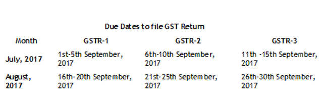 GST returns: This is how you file your GSTR-1