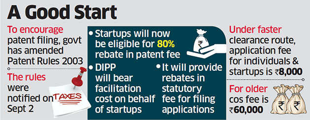 Startups get 80% rebate on patent fee