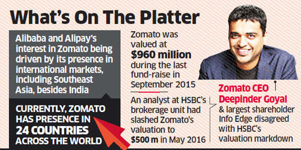 Zomato in talks to raise up to $200 mn from Alibaba, Alipay