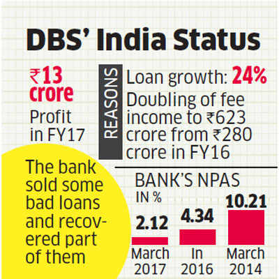DBS Bank gets nod to operate wholly-owned subsidiary in India