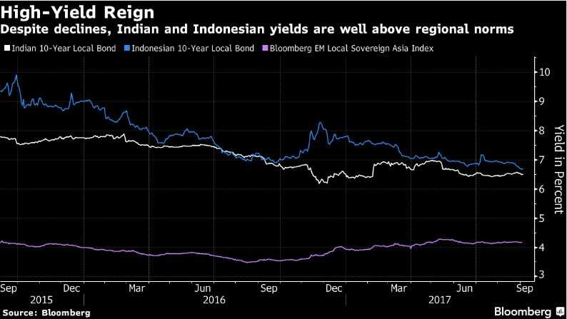 Record inflows just the beginning for Asia's highest yield debt