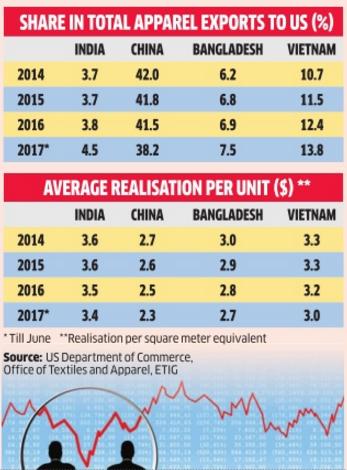 garment export: Indian garment exporters to the US retain