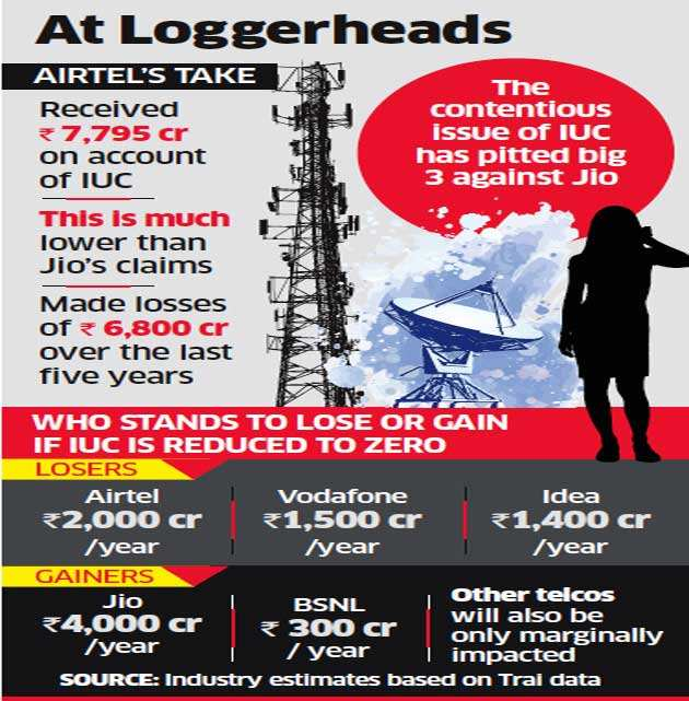 Airtel writes to TRAI slamming Jio for its 'false claims'