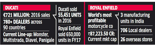 Eicher Motors closes in on Ducati; to make a binding bid of $1.8bn