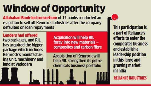 Kemrock Industries: Reliance Industries acquires Kemrock
