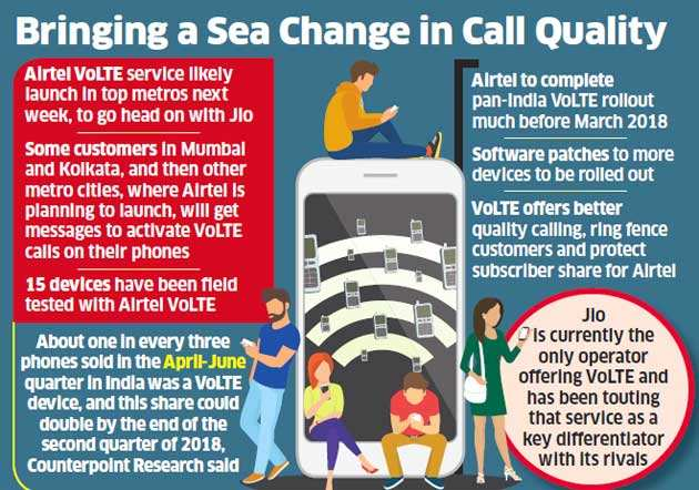 Airtel to launch VoLTE Services next week to take on Jio