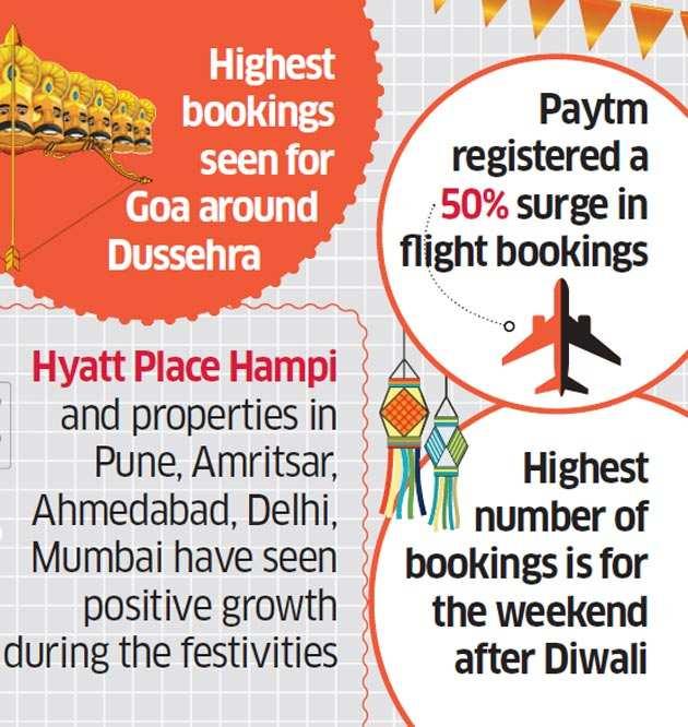 diwali: Hotels, aggregators, travel agents report surge in bookings