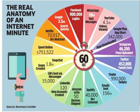 What happens in 1 Internet minute
