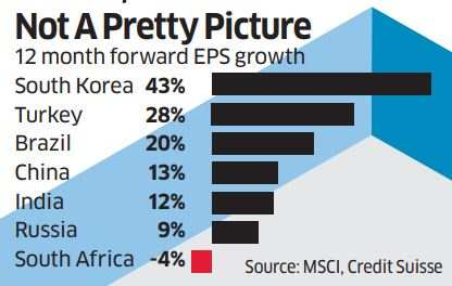 D-St bulls have little to chew on: Earnings growth revival looks tough