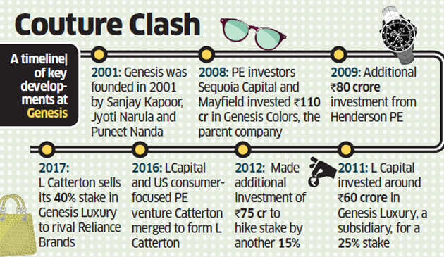 L Catterton tears ties with Genesis Luxury, sells 40% stake to rival Reliance Brands