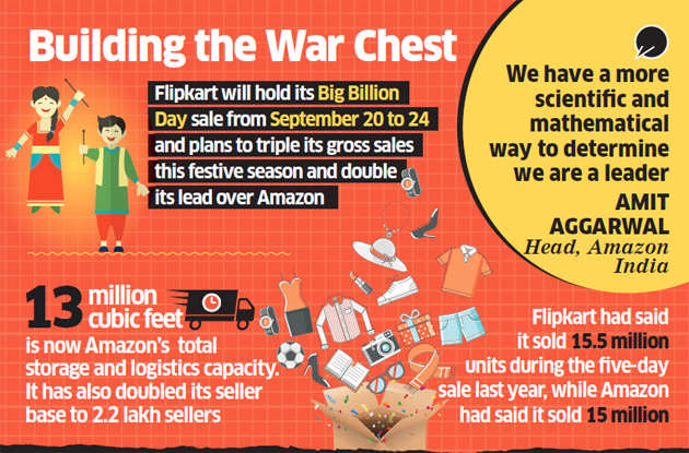 Flipkart, Amazon ready their battle rooms for the big sales season