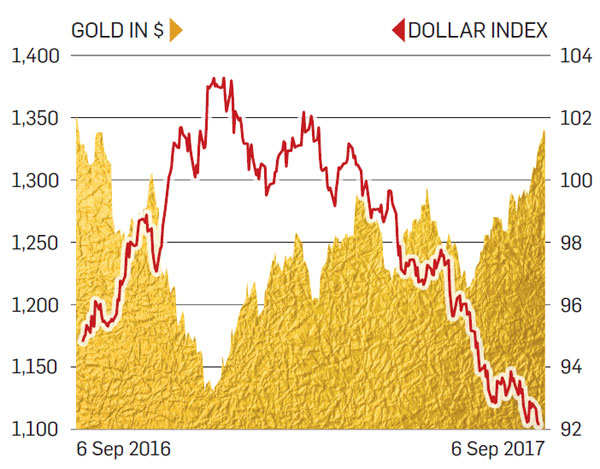 Gold prices at 11-month high: Which gave maximum return - physical gold, bonds or ETFs?