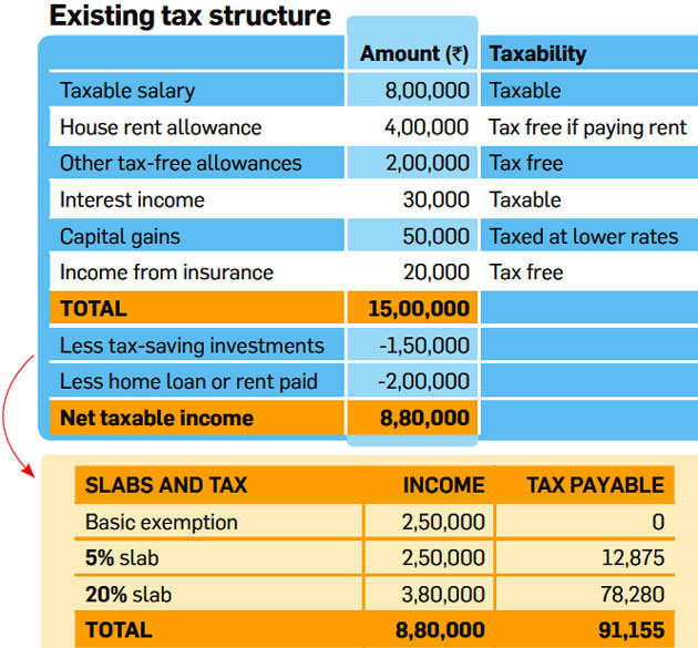 Here's how Direct Taxes Code can simplify taxation and reduce your tax outgo