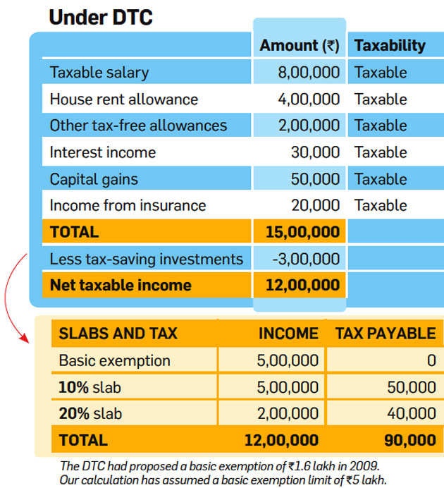 Direct Taxes Code: Here's how Direct Taxes Code can simplify