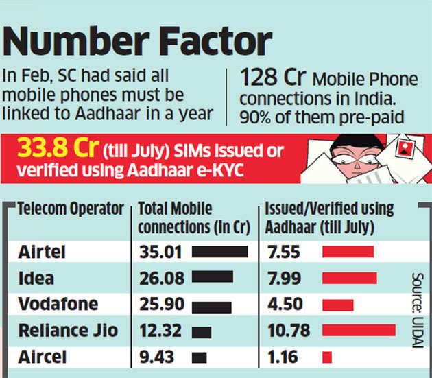 Over 25% of SIM cards linked to Aadhaar: UIDAI