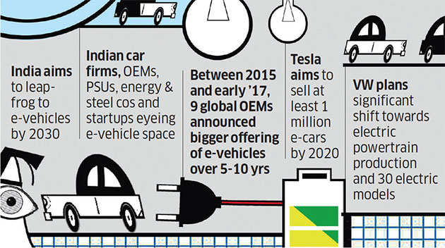 E-vehicle drive: Centre may take Elon Musk's Australian policy for a spin