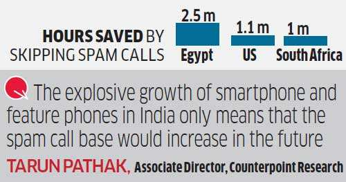 Ignoring spam calls can save India $414 million every year